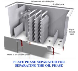 Ultrasonic wire cleaning oil seperator