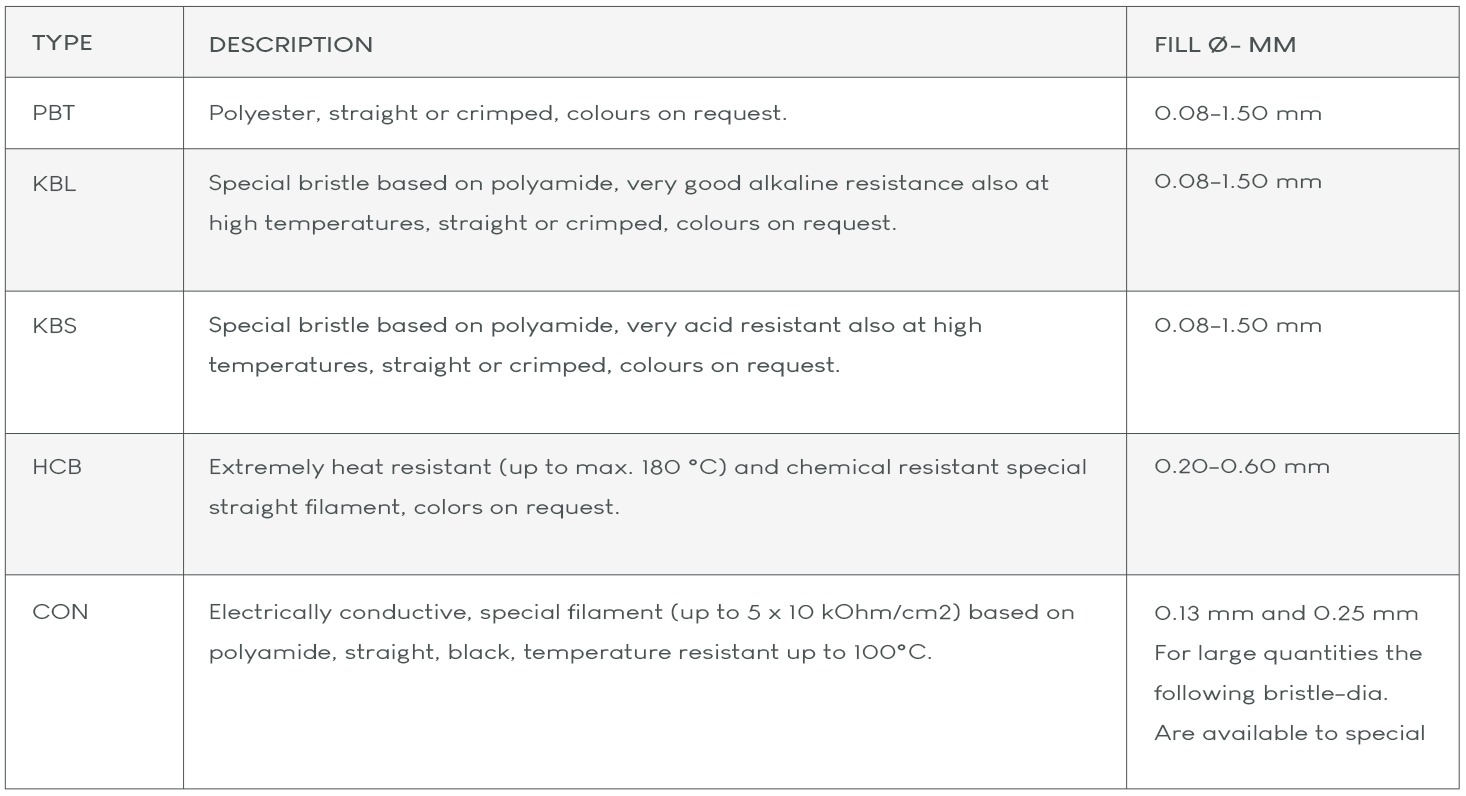 Synthetic Brush Filament